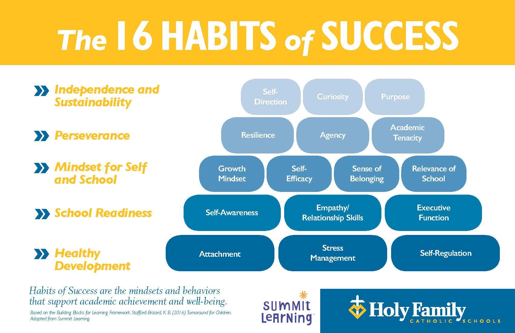 Personalized Learning at Holy Family - Holy Family Catholic